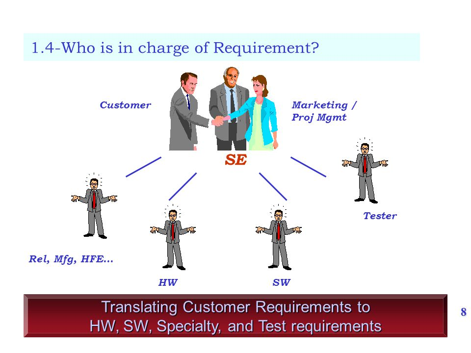 9 1.6- What is Requirement.