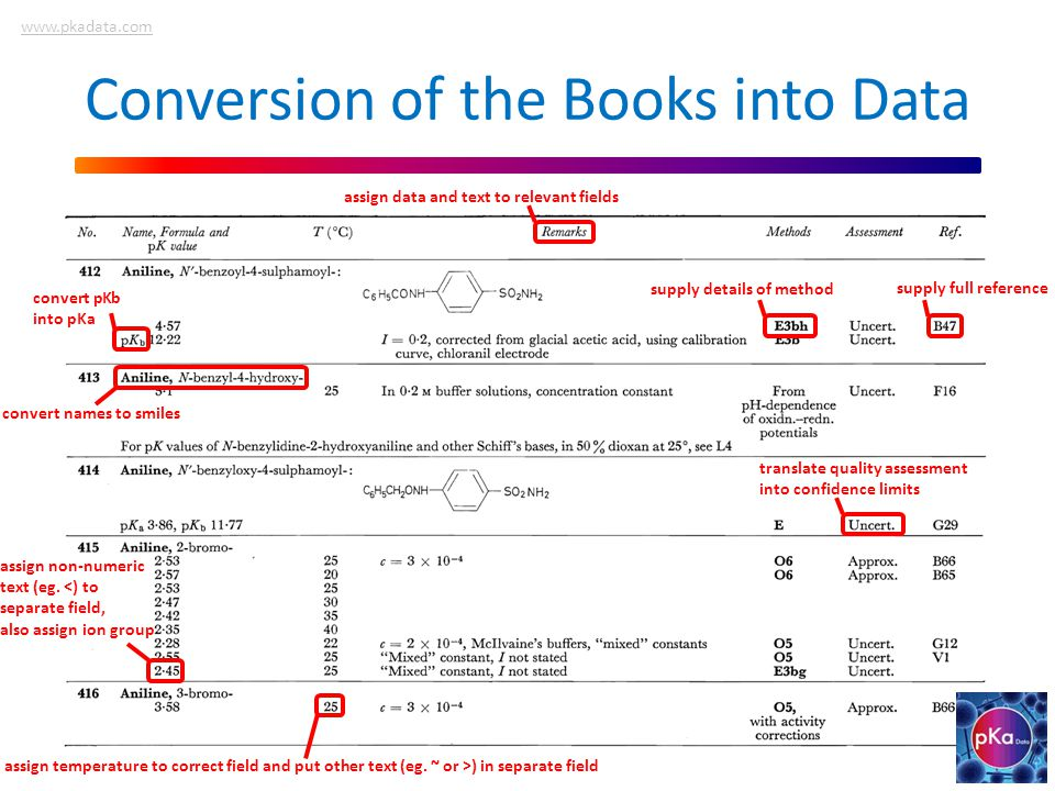 Conversion of the Books into Data convert names to smiles supply full reference translate quality assessment into confidence limits supply details of method assign data and text to relevant fields assign temperature to correct field and put other text (eg.