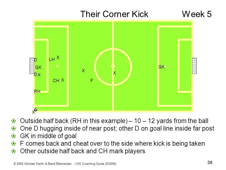 © 2006 Michael Karlin & Rand Bleimeister - U10 Coaching Guide (8/2006) 36 Their Corner Kick Week 5 Outside half back (RH in this example) – 10 – 12 ya