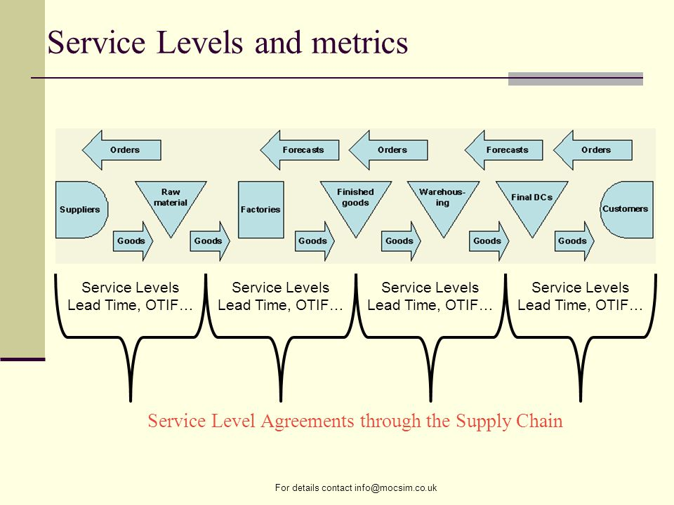 For details contact info@mocsim.co.uk Service Levels Lead Time, OTIF… Service Levels Lead Time, OTIF… Service Levels Lead Time, OTIF… Service Levels Lead Time, OTIF… Service Level Agreements through the Supply Chain Service Levels and metrics