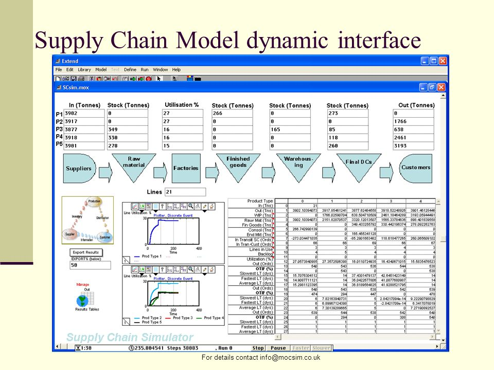 For details contact info@mocsim.co.uk Supply Chain Model dynamic interface