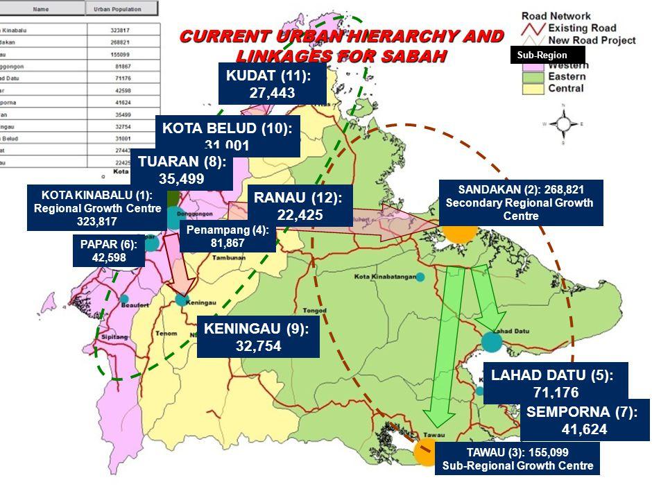 KOTA KINABALU (1): Regional Growth Centre 323,817 SANDAKAN (2): 268,821 Secondary Regional Growth Centre TAWAU (3): 155,099 Sub-Regional Growth Centre CURRENT URBAN HIERARCHY AND LINKAGES FOR SABAH LAHAD DATU (5): 71,176 KUDAT (11): 27,443 KENINGAU (9): 32,754 SEMPORNA (7): 41,624 RANAU (12): 22,425 KOTA BELUD (10): 31,001 TUARAN (8): 35,499 PAPAR (6): 42,598 Penampang (4): 81,867 Sub-Regions