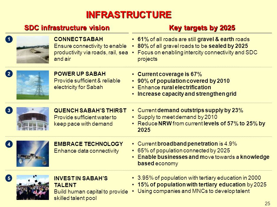 25 INFRASTRUCTURE SDC infrastructure vision Key targets by 2025 61% of all roads are still gravel & earth roads 80% of all gravel roads to be sealed b