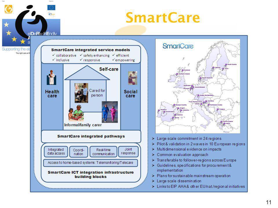 SmartCare 11