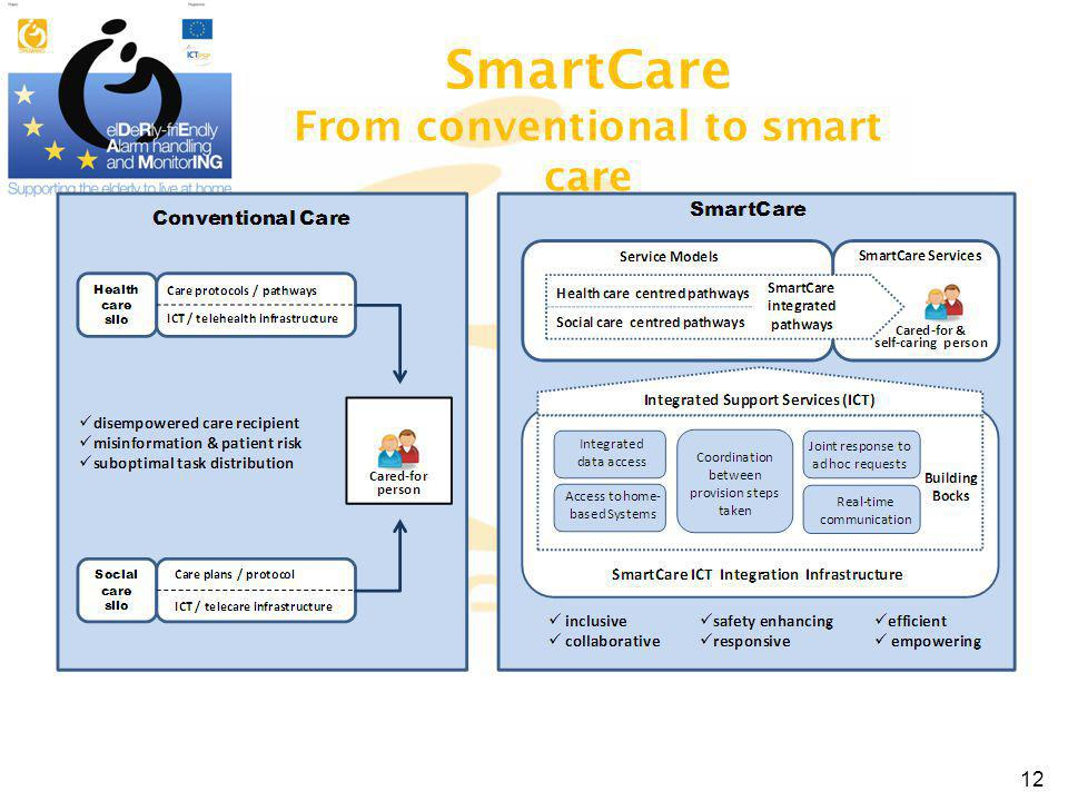 SmartCare From conventional to smart care 12
