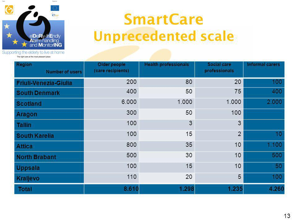 SmartCare Unprecedented scale Region Number of users Older people (care recipients) Health professionals Social care professionals Informal carers Friuli-Venezia-Giulia 2008020100 South Denmark 4005075400 Scotland 6.0001.000 2.000 Aragon 30050100 Tallin 10033 South Karelia 10015210 Attica 80035101.100 North Brabant 5003010500 Uppsala 100151050 Kraljevo 110205100 Total 8.6101.2981.2354.260 13