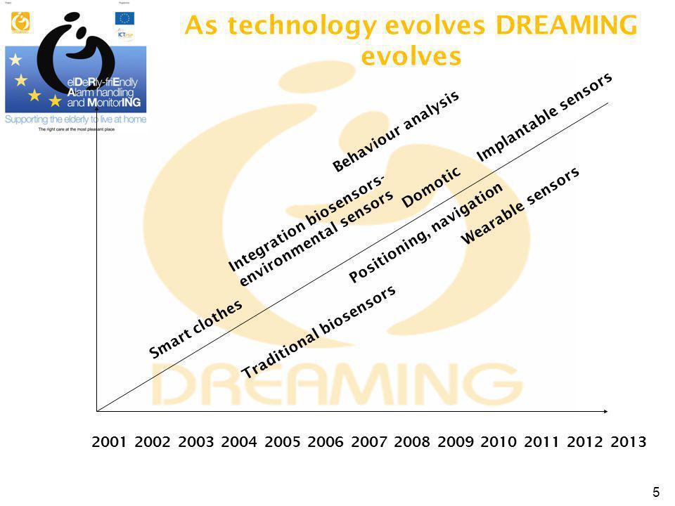 Smart clothes Traditional biosensors Integration biosensors- environmental sensors Wearable sensors Implantable sensors 2001 2002 2003 2004 2005 2006