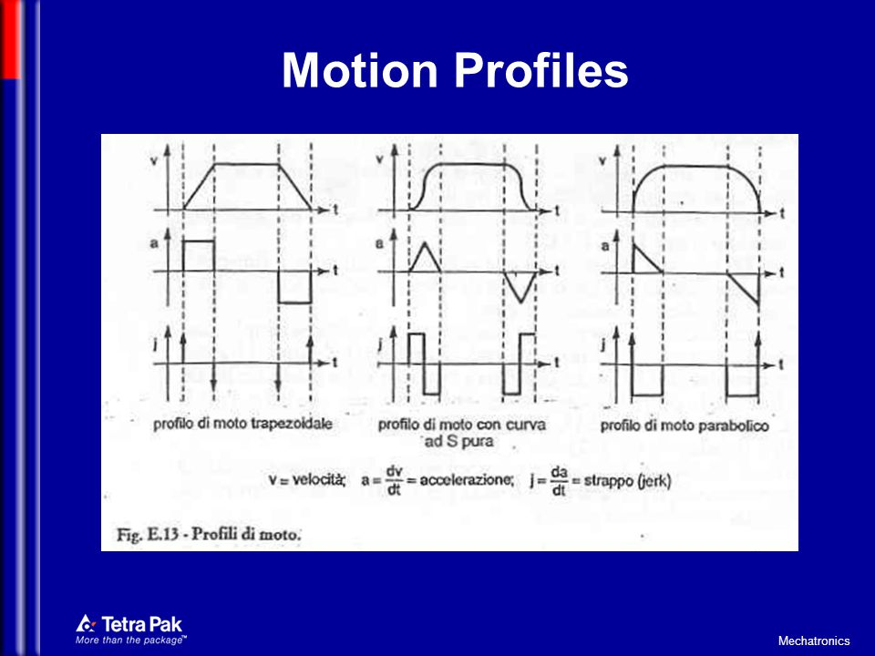 Mechatronics Motion Profiles