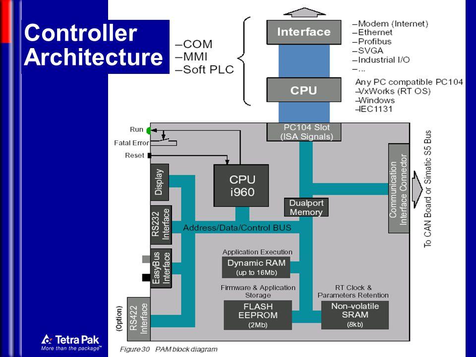 Mechatronics Controller Architecture