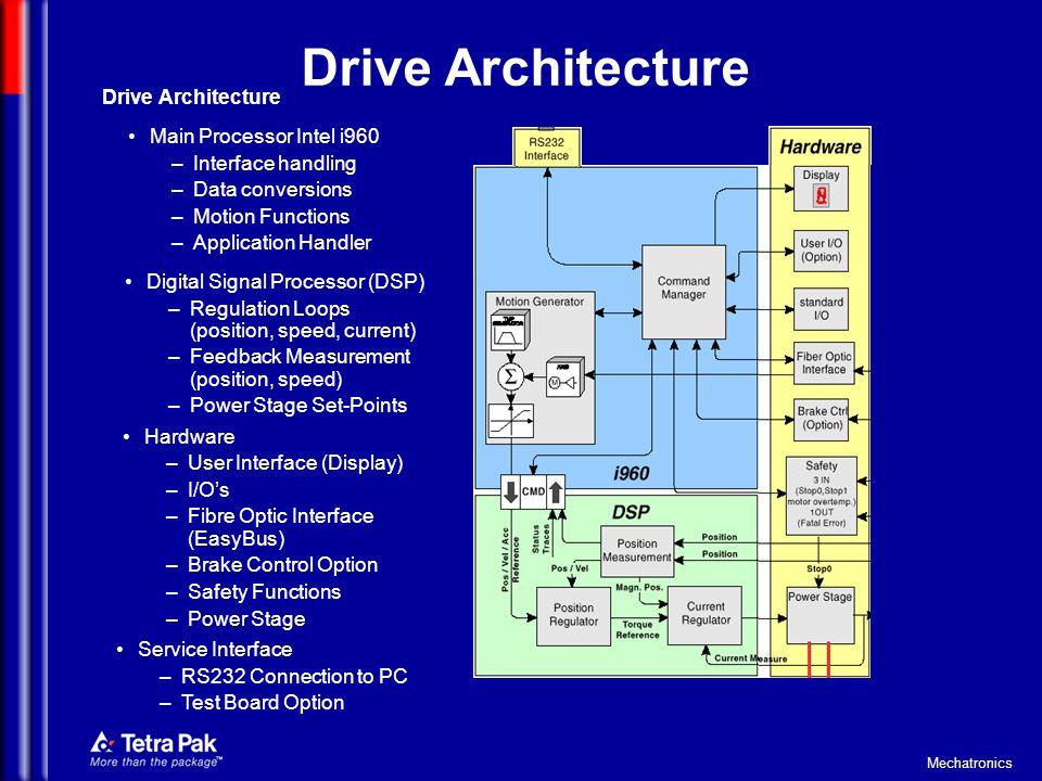 Mechatronics Drive Architecture Main Processor Intel i960 –Interface handling –Data conversions –Motion Functions –Application Handler Digital Signal