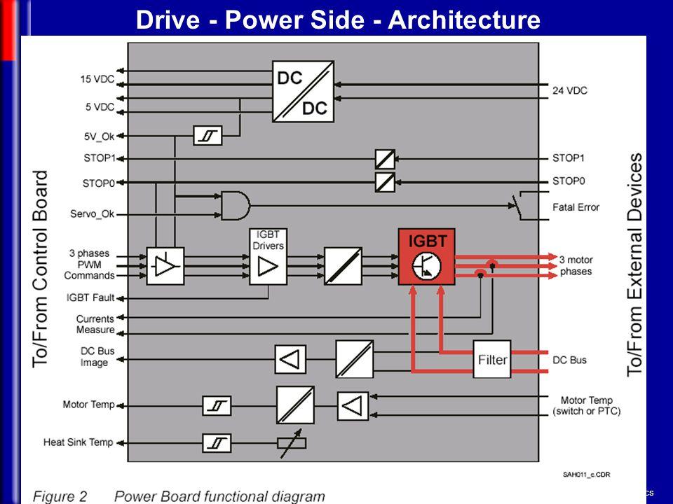 Mechatronics Drive - Power Side - Architecture