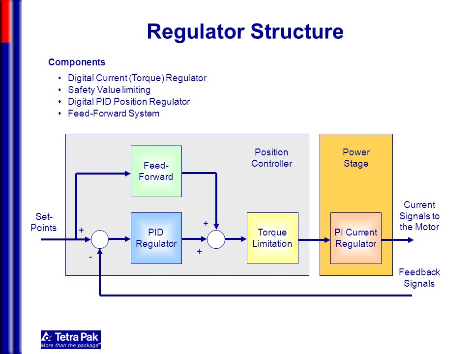 Mechatronics Position Controller Power Stage Components Regulator Structure PI Current Regulator Current Signals to the Motor Digital Current (Torque)