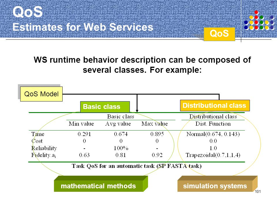 101 QoS Estimates for Web Services WS runtime behavior description can be composed of several classes. For example: QoS Model Basic class Distribution