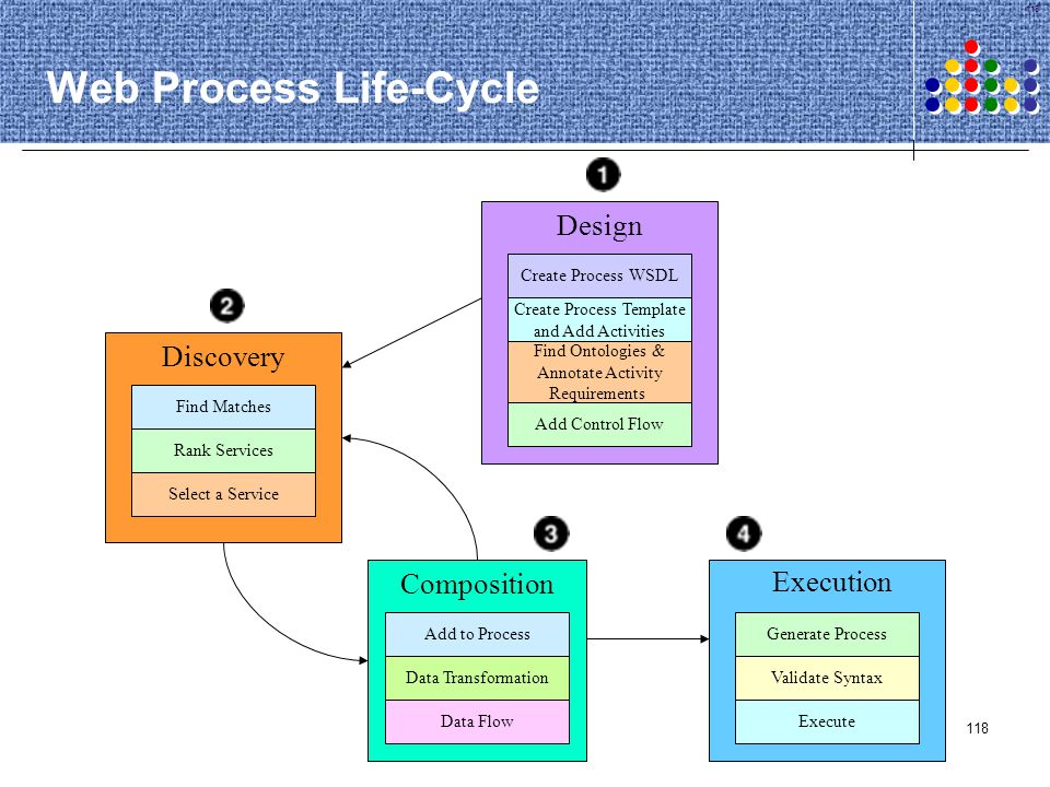 118 Web Process Life-Cycle Find Matches Rank Services Select a Service Discovery Add to Process Data Transformation Data Flow Composition Generate Pro