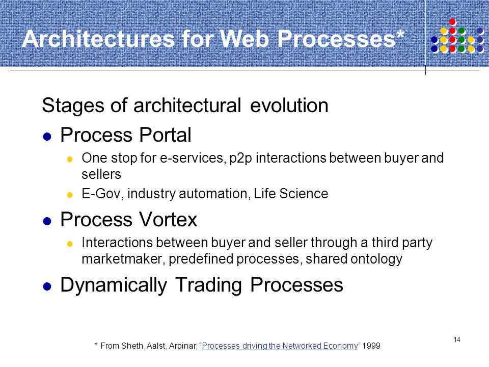 14 Architectures for Web Processes* Stages of architectural evolution Process Portal One stop for e-services, p2p interactions between buyer and selle
