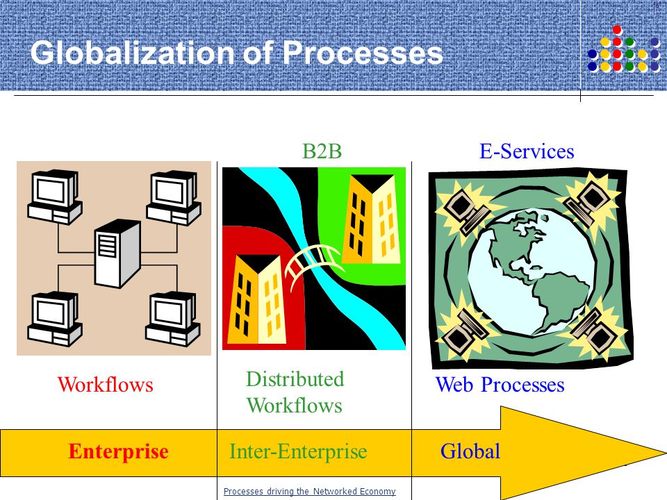 15 Web ProcessesWorkflows Distributed Workflows GlobalEnterpriseInter-Enterprise B2BE-Services Globalization of Processes Processes driving the Networ
