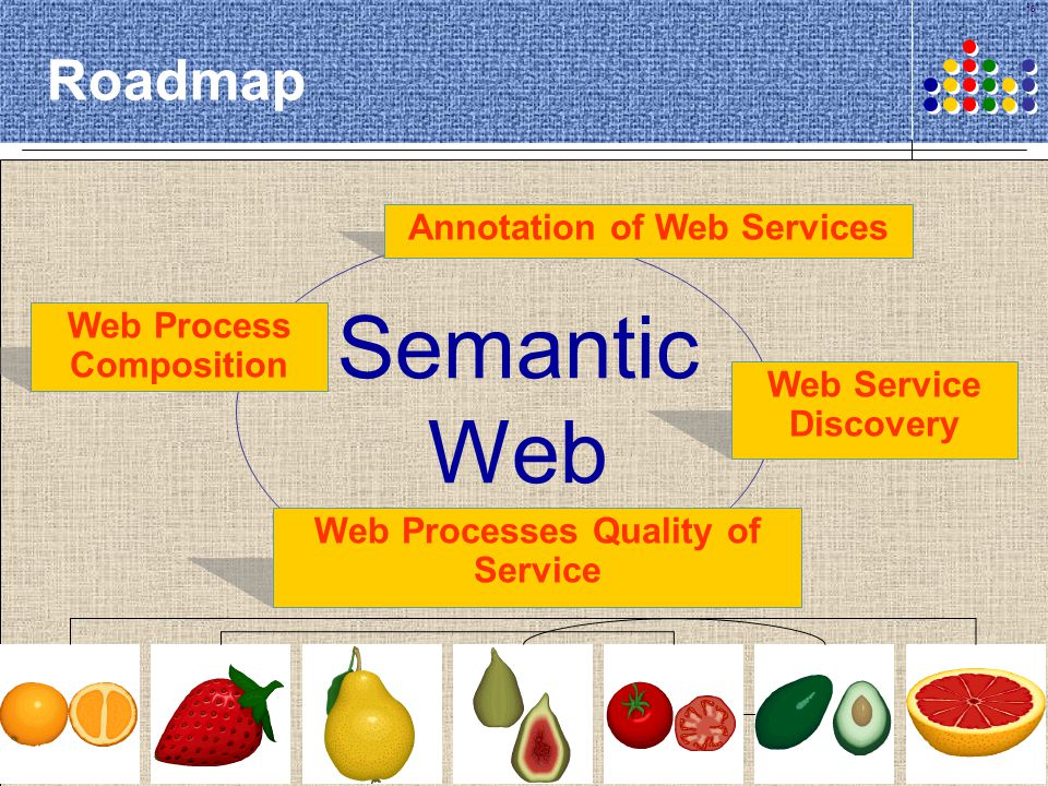 18 Roadmap Semantic Web Web Processes Quality of Service Web Process Composition Web Service Discovery Annotation of Web Services