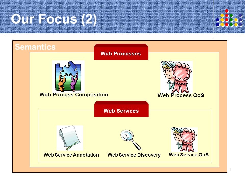 4 4 The Basics What are Web Services, Web Processes, and Semantics.