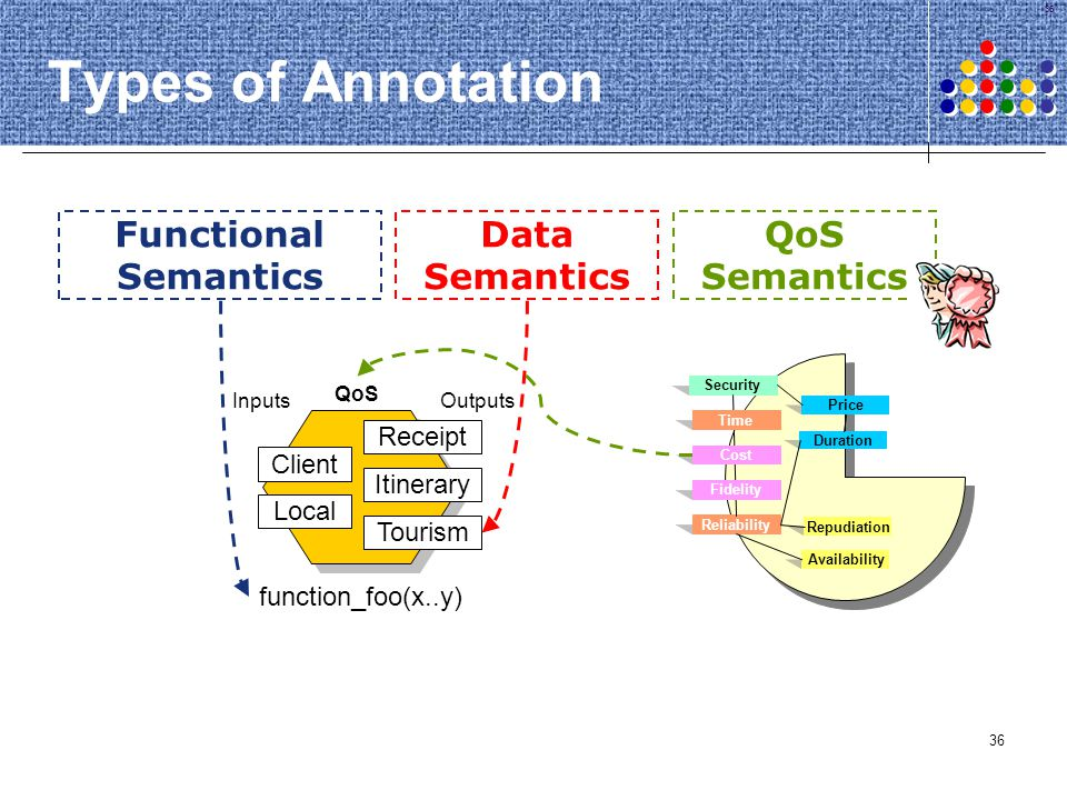 36 Types of Annotation Data Semantics Functional Semantics QoS Semantics Duration Repudiation Price Availability Security Reliability Cost Time Fideli