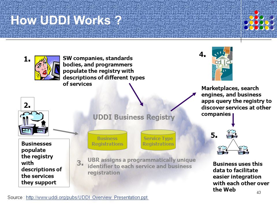 43 How UDDI Works ? UDDI Business Registry 3.3. UBR assigns a programmatically unique identifier to each service and business registration Marketplace