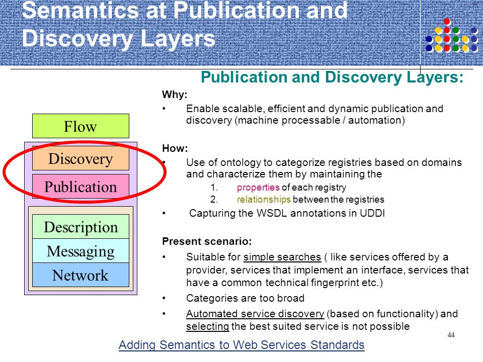 44 Semantics at Publication and Discovery Layers Publication Discovery Description Messaging Network Flow Publication and Discovery Layers: Why: Enabl