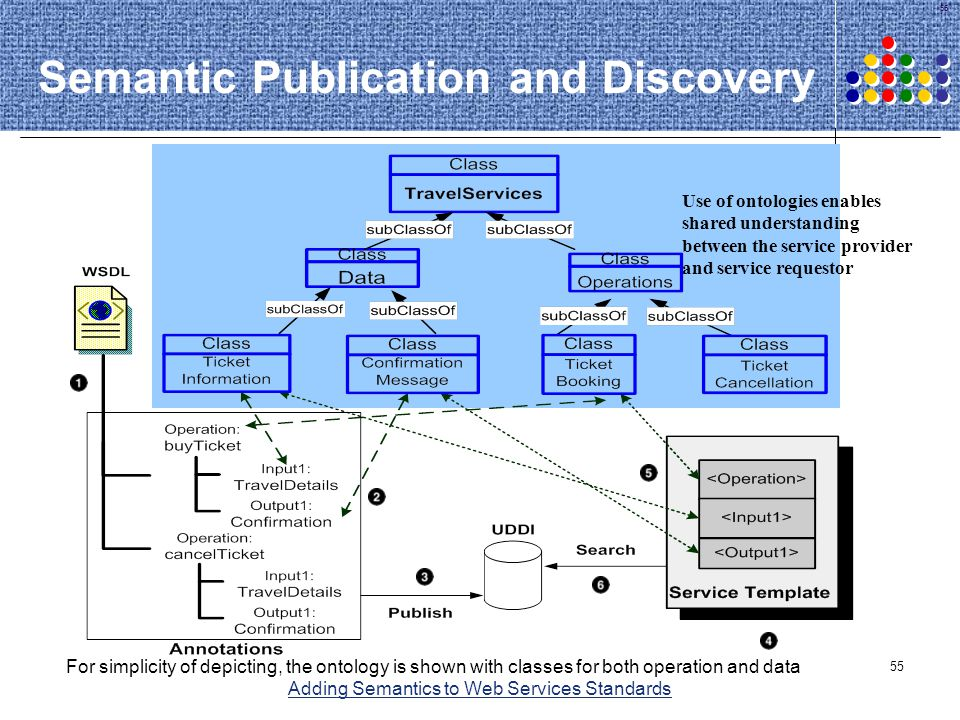 55 Use of ontologies enables shared understanding between the service provider and service requestor Semantic Publication and Discovery For simplicity