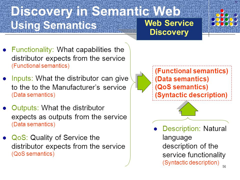 56 Discovery in Semantic Web Using Semantics Functionality: What capabilities the distributor expects from the service (Functional semantics) Inputs:
