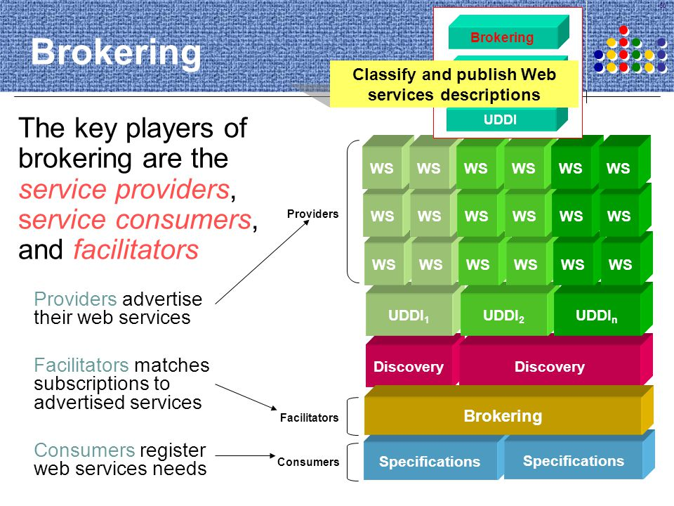 60 Brokering The key players of brokering are the service providers, service consumers, and facilitators Brokering Architecture Providers advertise th