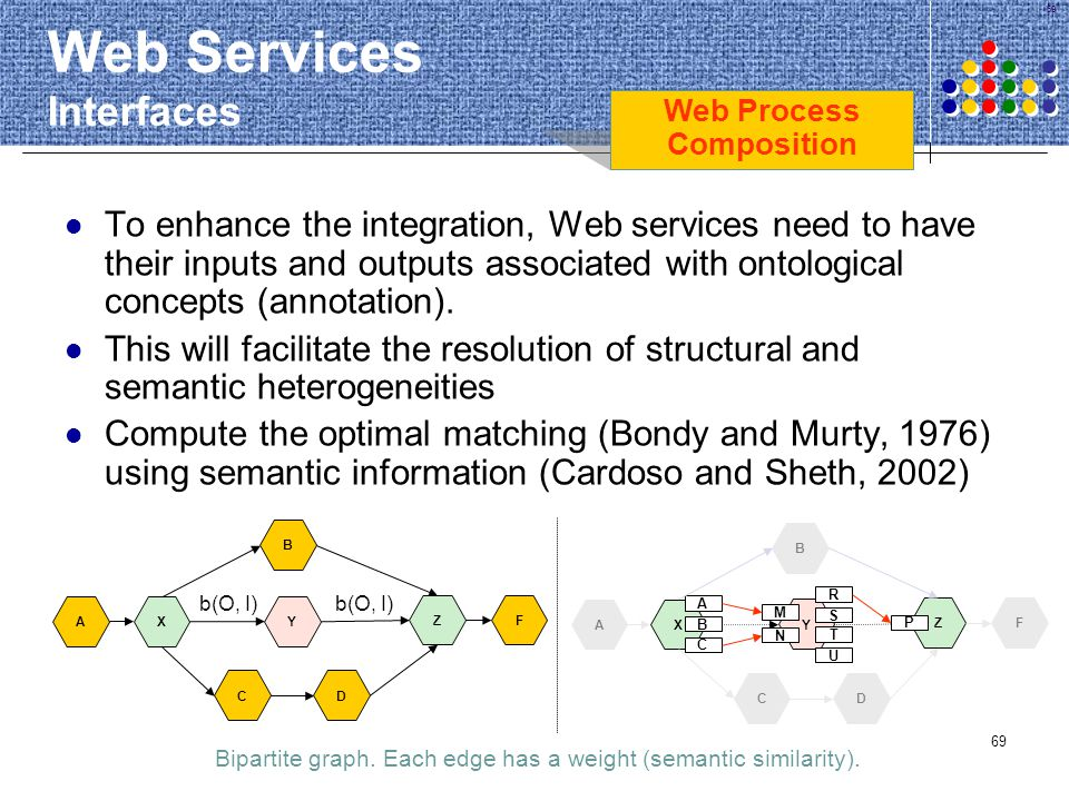 69 Web Services Interfaces To enhance the integration, Web services need to have their inputs and outputs associated with ontological concepts (annota