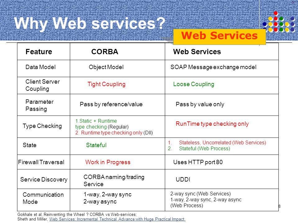 129 Conclusions Semantic Web service Annotation and Discovery Data semantics Functional semantics QoS Semantics Web processes vs.