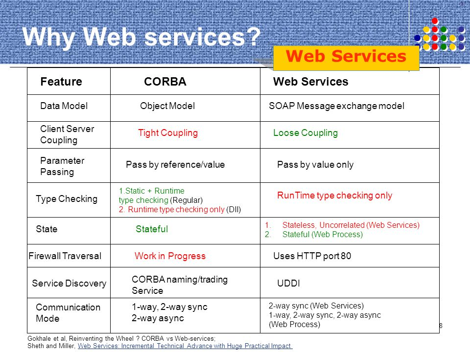 109 Semantic Web Processes Questions? NEXT: METEOR-S Project @ LSDIS labMETEOR-S
