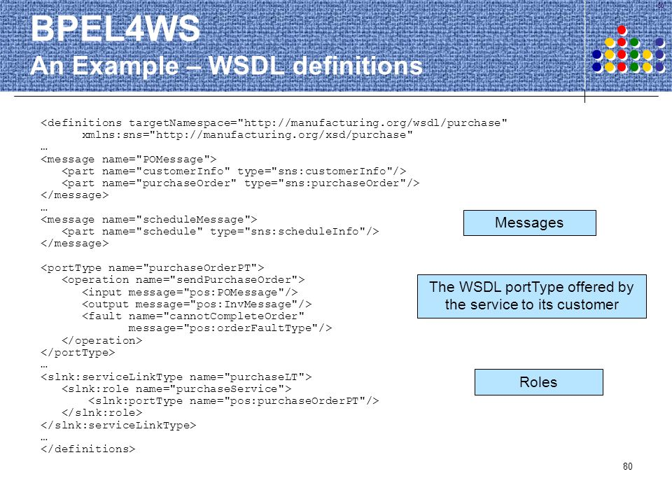 80 BPEL4WS An Example – WSDL definitions <definitions targetNamespace=