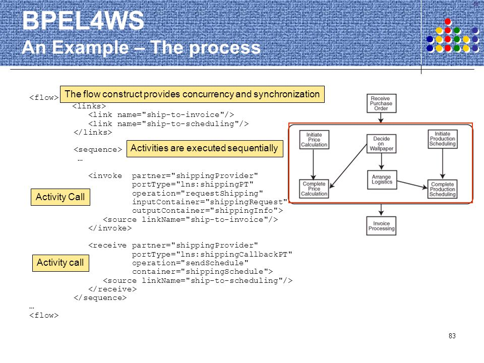 83 BPEL4WS An Example – The process … <invoke partner=