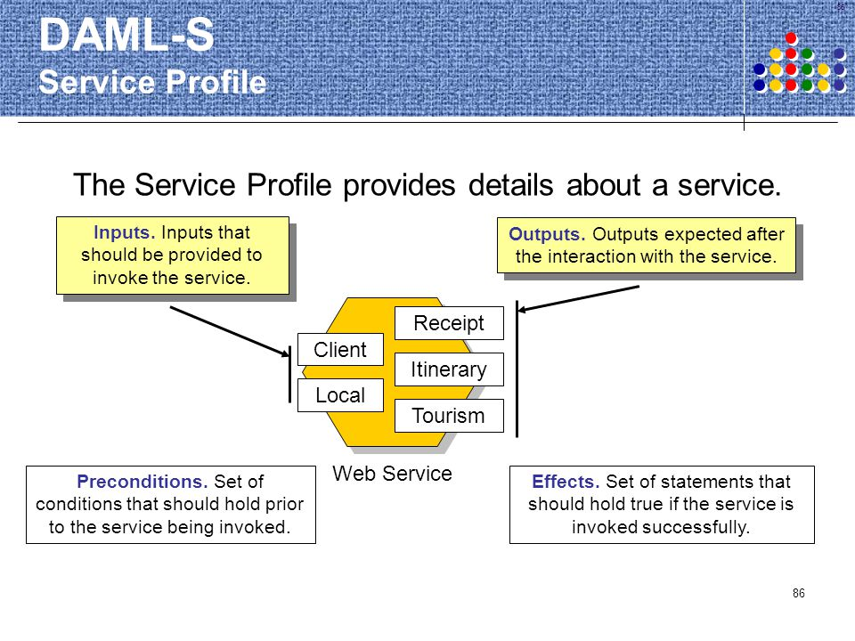 86 DAML-S Service Profile The Service Profile provides details about a service. Web Service Client Local Receipt Itinerary Tourism Preconditions. Set