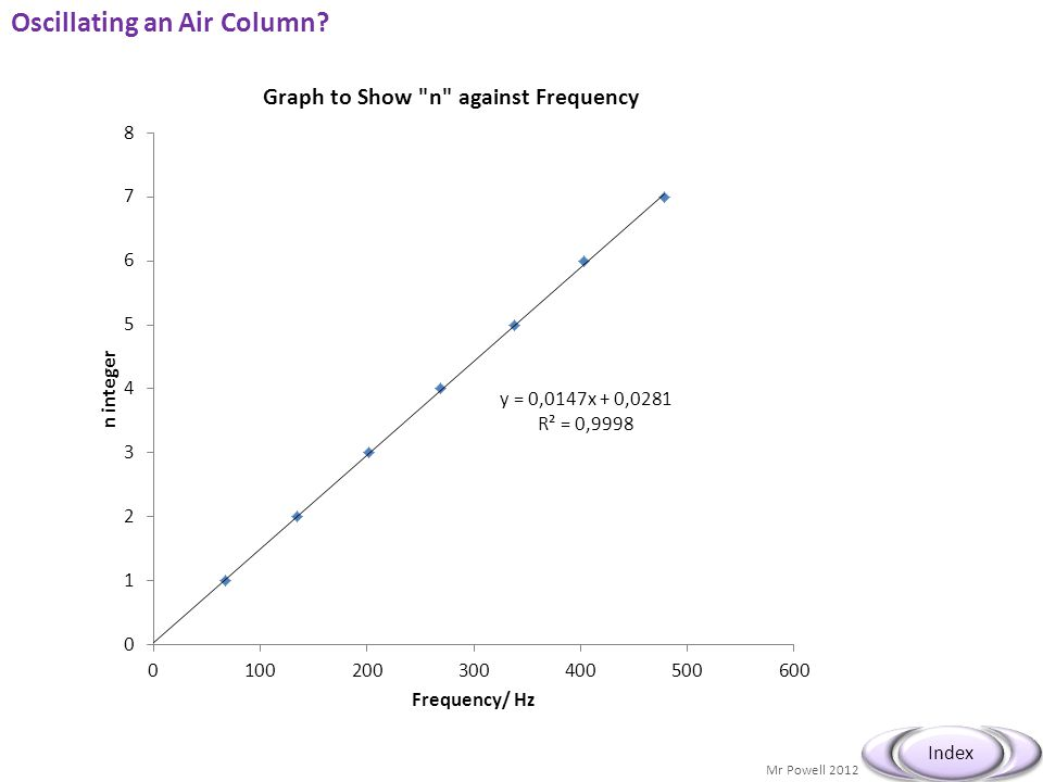 Mr Powell 2012 Index Oscillating an Air Column?
