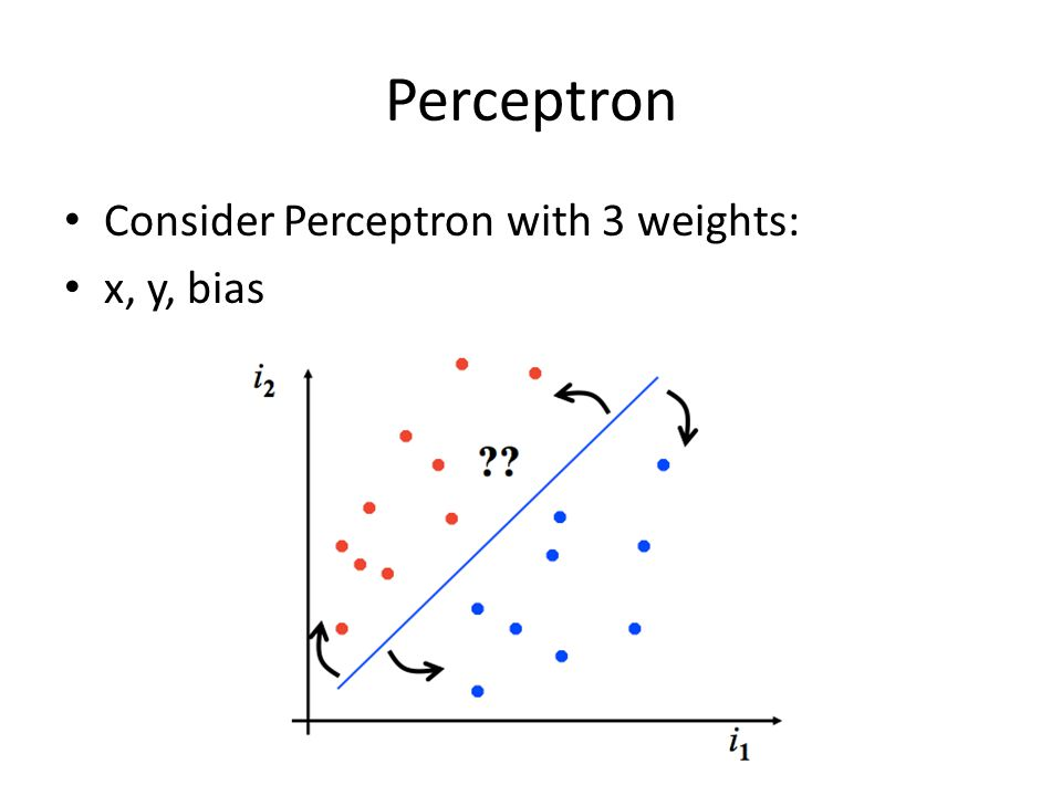 Perceptron Consider Perceptron with 3 weights: x, y, bias