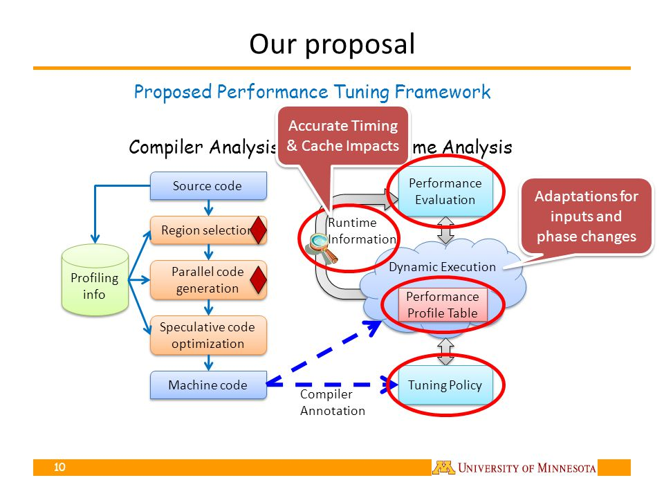 Our proposal Proposed Performance Tuning Framework Compiler AnalysisRuntime Analysis 10 Source code Profiling info Region selection Parallel code generation Machine code Speculative code optimization Accurate Timing & Cache Impacts Adaptations for inputs and phase changes Performance Evaluation Tuning Policy Compiler Annotation Runtime Information Dynamic Execution Performance Profile Table