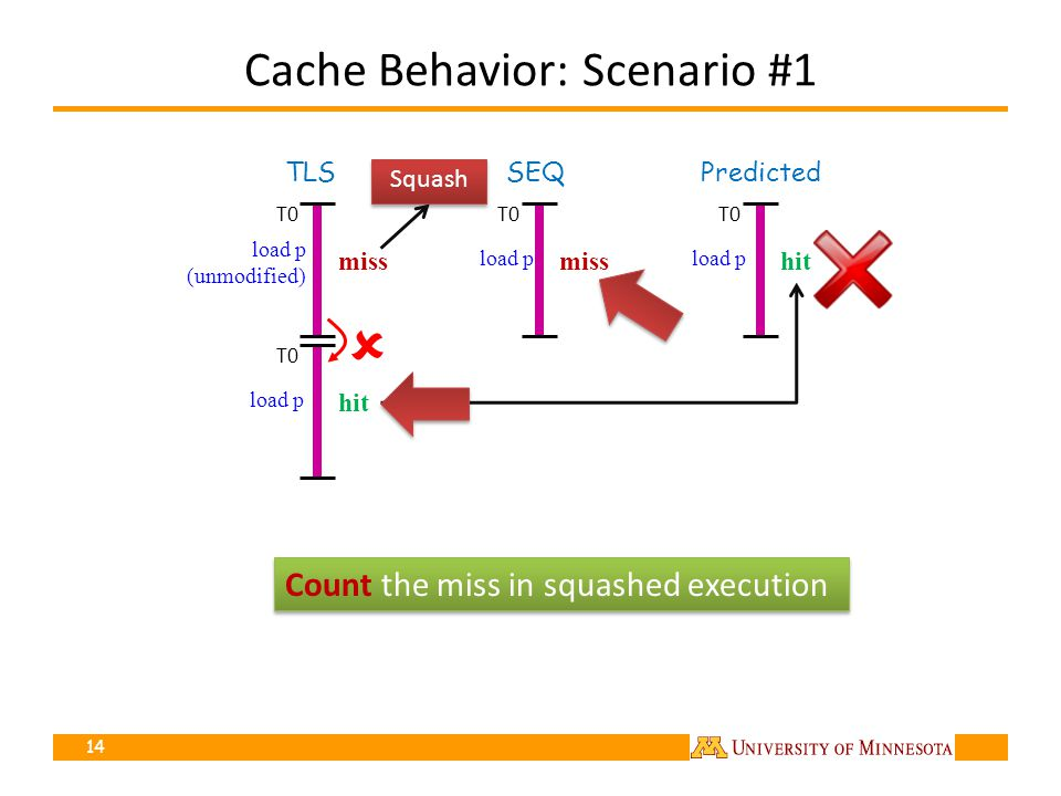 Cache Behavior: Scenario #1 14 TLS Count the miss in squashed execution load p (unmodified) miss load p hit Predicted load p hit SEQ load p miss T0 Squash