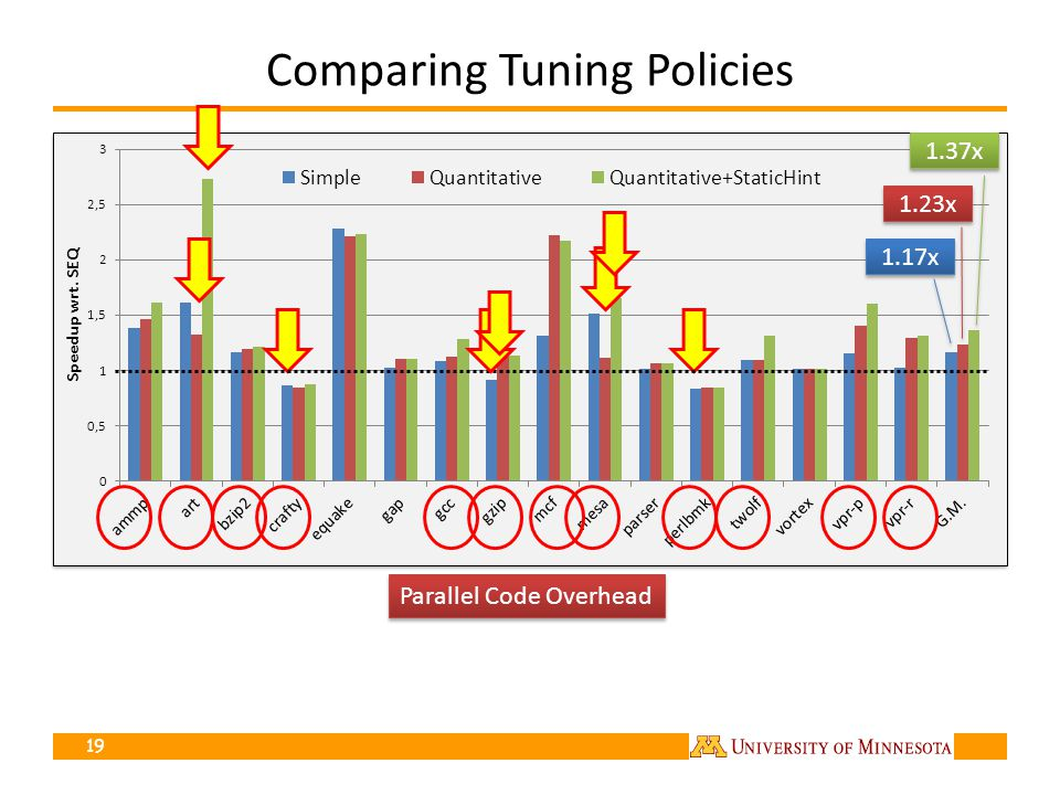 Comparing Tuning Policies 19 1.17x 1.23x 1.37x Parallel Code Overhead