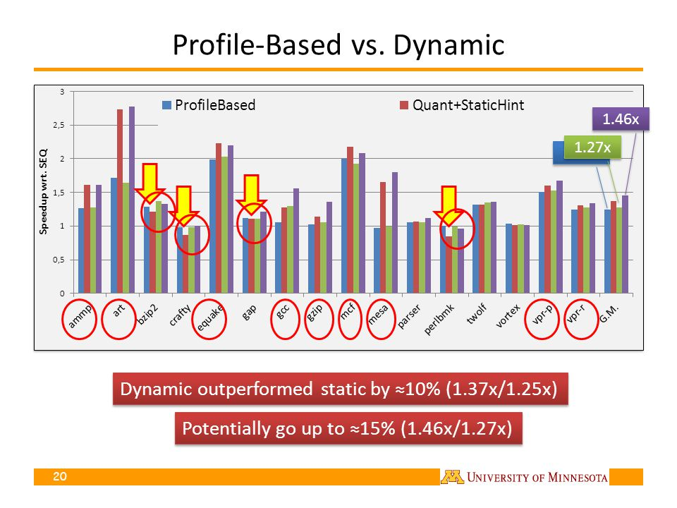 Profile-Based vs. Dynamic 20 Dynamic outperformed static by 10% (1.37x/1.25x) 1.25x Potentially go up to 15% (1.46x/1.27x) 1.27x 1.46x