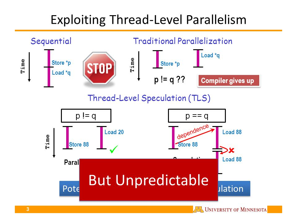 Exploiting Thread-Level Parallelism Potentially more parallelism with speculation 3 dependence Sequential Store *p Load *q Store *p Time p != q Thread-Level Speculation (TLS) Traditional Parallelization Load *q p != q ?.