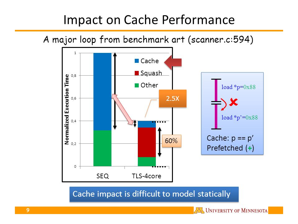 Impact on Cache Performance 9 60% load *p=0x88 Cache: p == p Prefetched (+) load *p=0x88 Cache impact is difficult to model statically A major loop fr