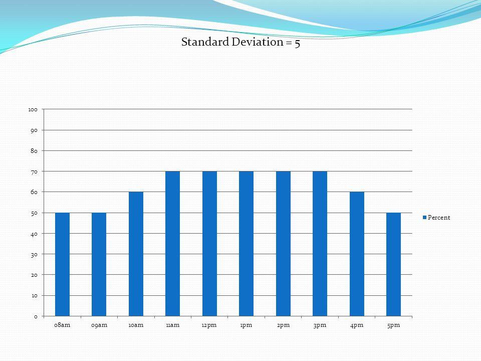 Standard Deviation = 5