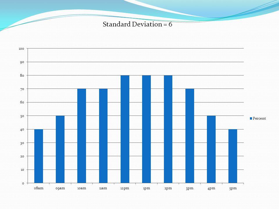 Standard Deviation = 6