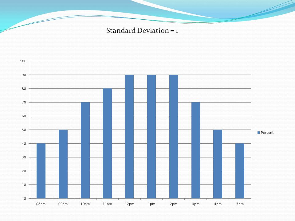 Standard Deviation = 1