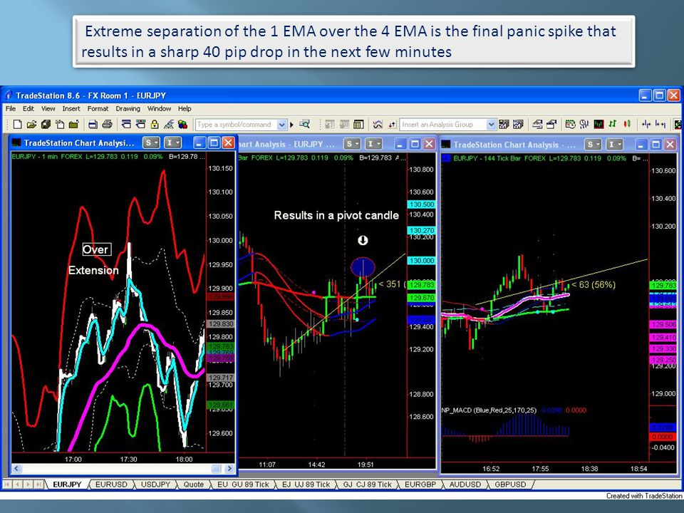 Extreme separation of the 1 EMA over the 4 EMA is the final panic spike that results in a sharp 40 pip drop in the next few minutes Extreme separation of the 1 EMA over the 4 EMA is the final panic spike that results in a sharp 40 pip drop in the next few minutes