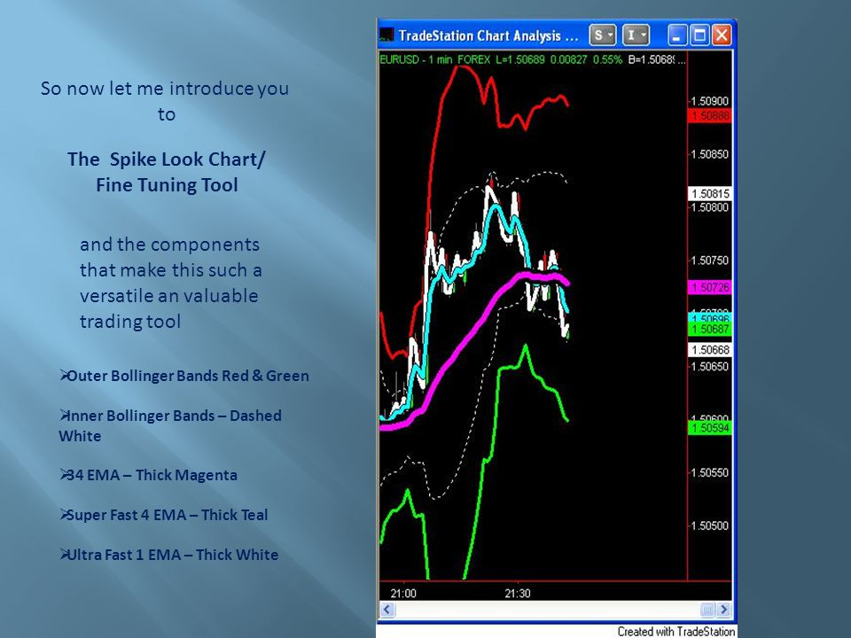 The Spike Look Chart/ Fine Tuning Tool So now let me introduce you to and the components that make this such a versatile an valuable trading tool Outer Bollinger Bands Red & Green Inner Bollinger Bands – Dashed White 34 EMA – Thick Magenta Super Fast 4 EMA – Thick Teal Ultra Fast 1 EMA – Thick White