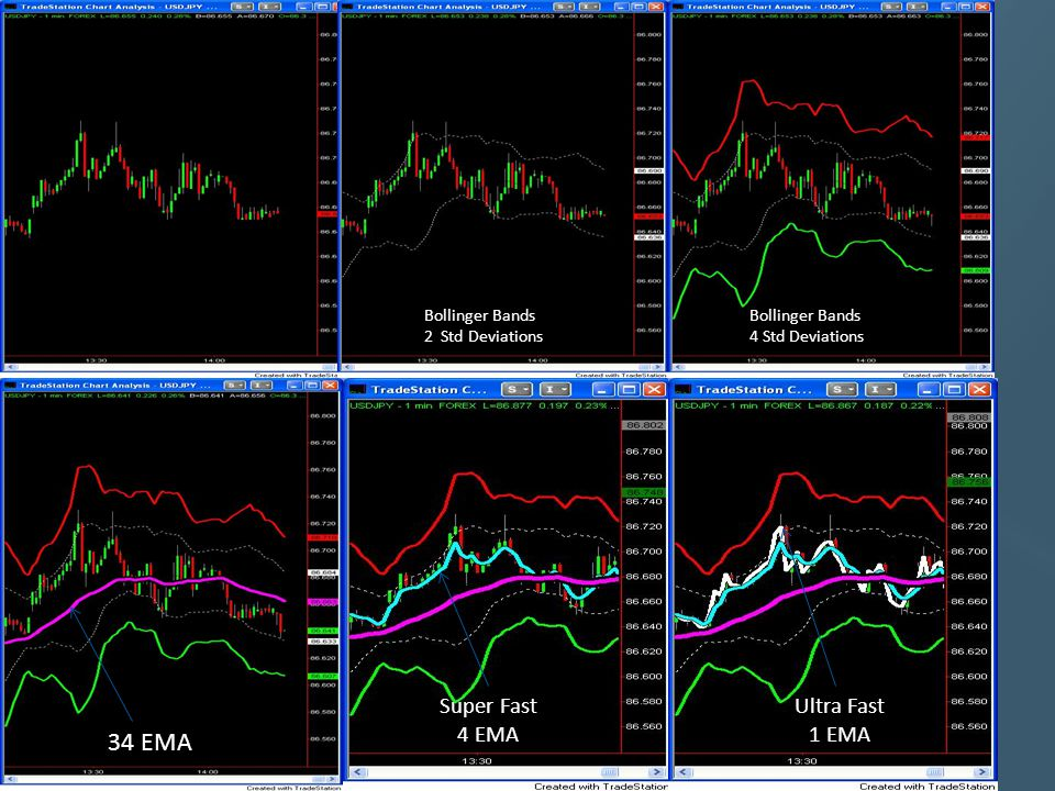 Bollinger Bands 2 Std Deviations Bollinger Bands 4 Std Deviations 34 EMA Super Fast 4 EMA Ultra Fast 1 EMA