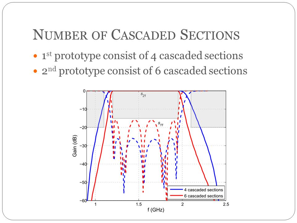 N UMBER OF C ASCADED S ECTIONS 1 st prototype consist of 4 cascaded sections 2 nd prototype consist of 6 cascaded sections