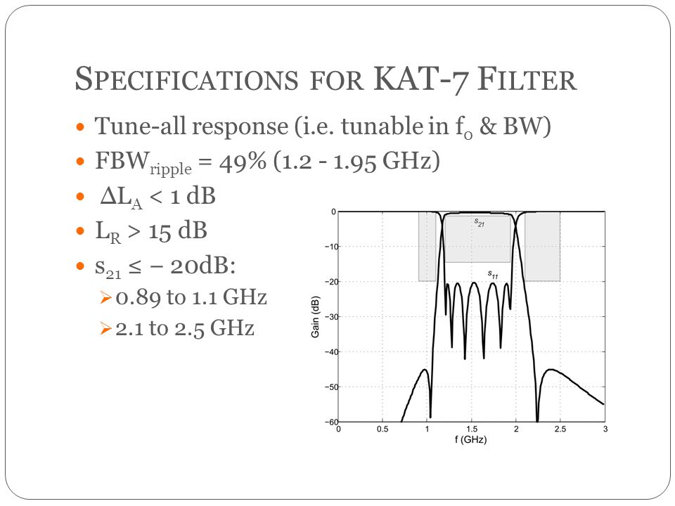 S PECIFICATIONS FOR KAT-7 F ILTER Tune-all response (i.e. tunable in f 0 & BW) FBW ripple = 49% (1.2 - 1.95 GHz) ΔL A < 1 dB L R > 15 dB s 21 20dB: 0.
